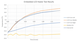 Embedded LCD heater test results for sub zero operation