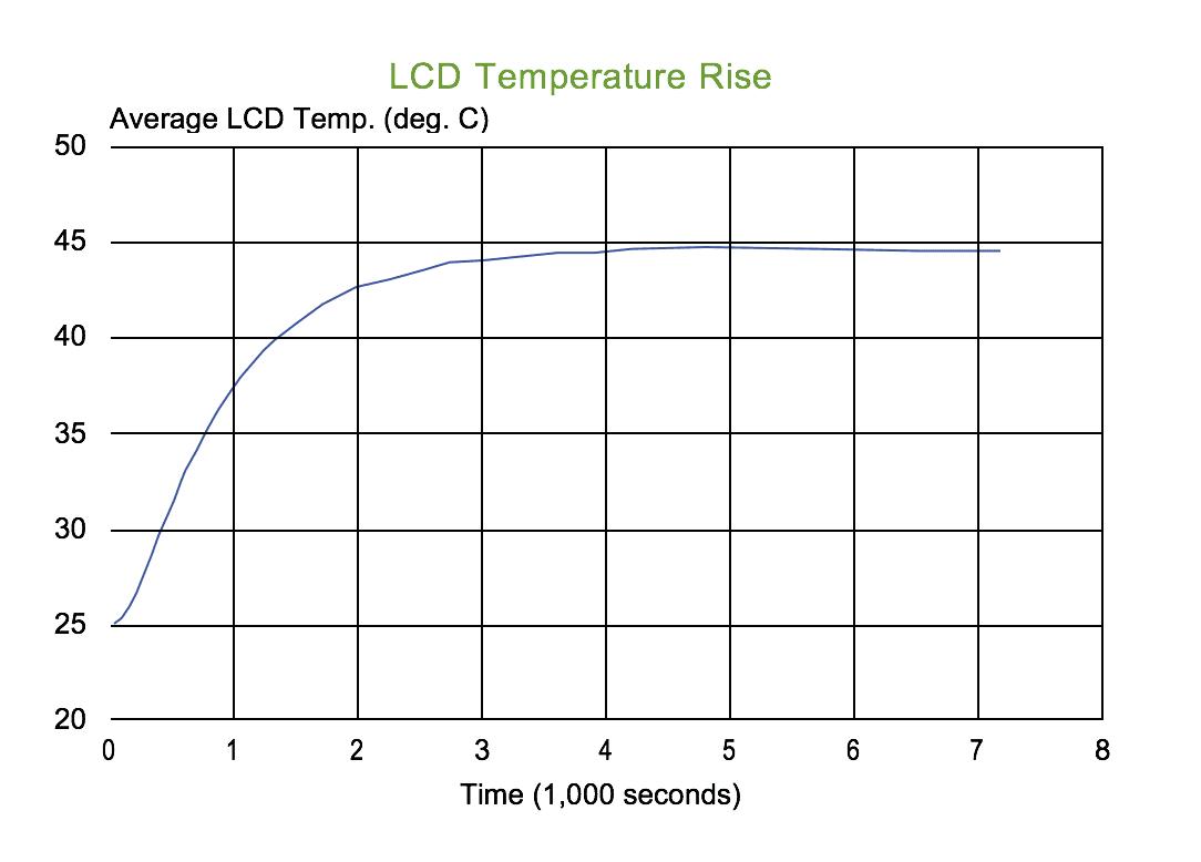 LCD Blackout Graph Temperature Rise